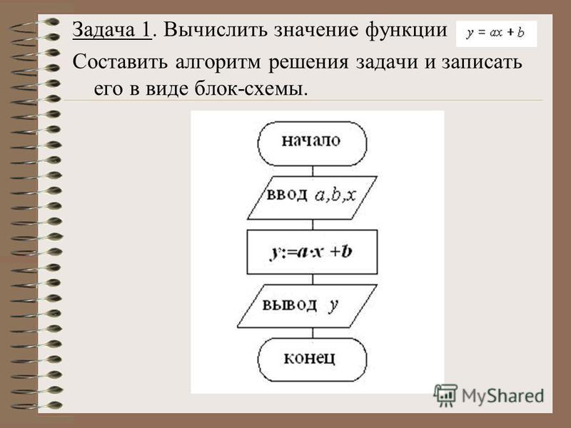 Задача 1. Вычислить значение функции Составить алгоритм решения задачи и записать его в виде блок-схемы.