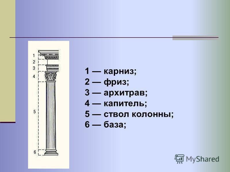 1 карниз; 2 фриз; 3 архитрав; 4 капитель; 5 ствол колонны; 6 база;