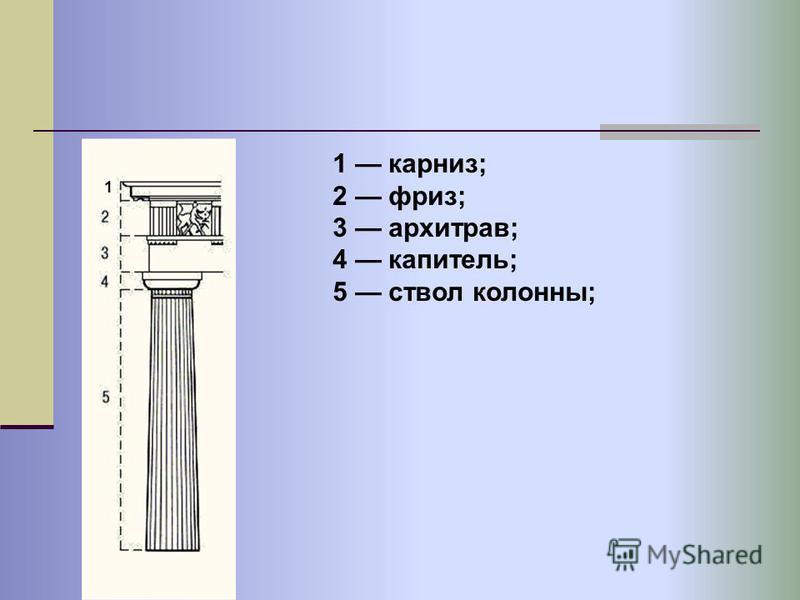1 карниз; 2 фриз; 3 архитрав; 4 капитель; 5 ствол колонны; 1