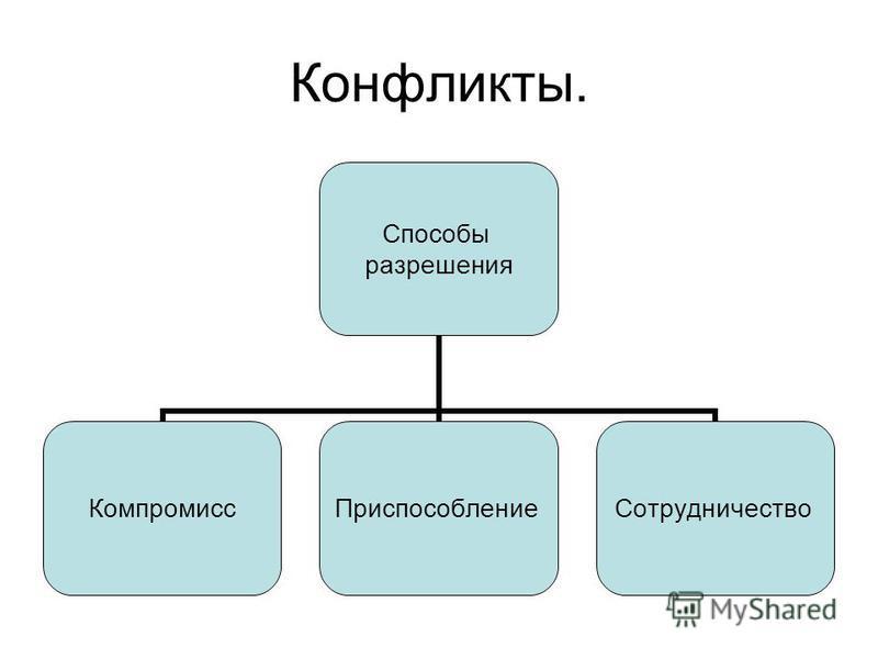 Конфликты. Способы разрешения Компромисс ПриспособлениеСотрудничество