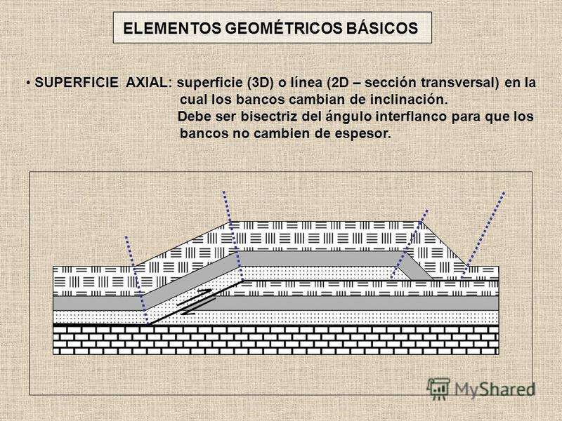 ELEMENTOS GEOMÉTRICOS BÁSICOS SUPERFICIE AXIAL: superficie (3D) o línea (2D – sección transversal) en la cual los bancos cambian de inclinación. Debe ser bisectriz del ángulo interflanco para que los bancos no cambien de espesor.