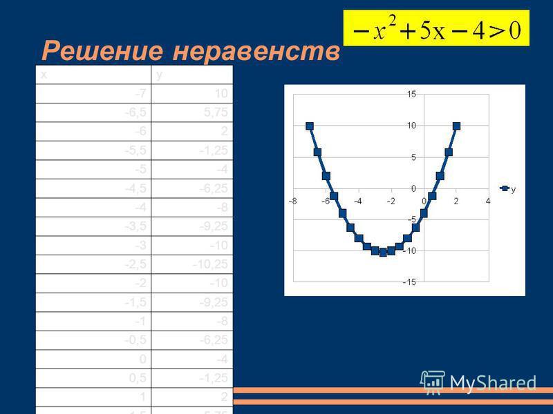 Решение неравенств ху -710 -6,55,75 -62 -5,5-1,25 -5-4 -4,5-6,25 -4-8 -3,5-9,25 -3-10 -2,5-10,25 -2-10 -1,5-9,25 -8 -0,5-6,25 0-4 0,5-1,25 12 1,55,75 210