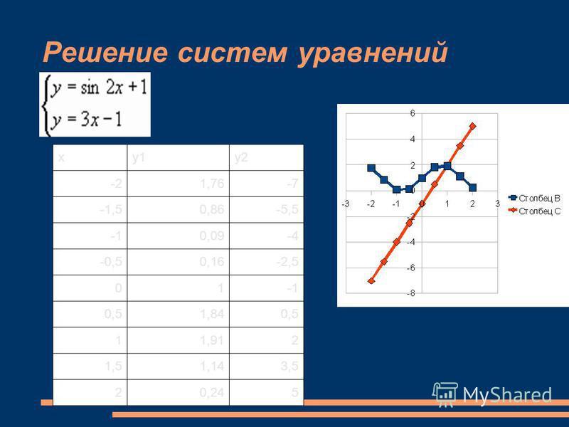 Решение систем уравнений ху 1 у 2 -21,76-7 -1,50,86-5,5 0,09-4 -0,50,16-2,5 01 0,51,840,5 11,912 1,51,143,5 20,245