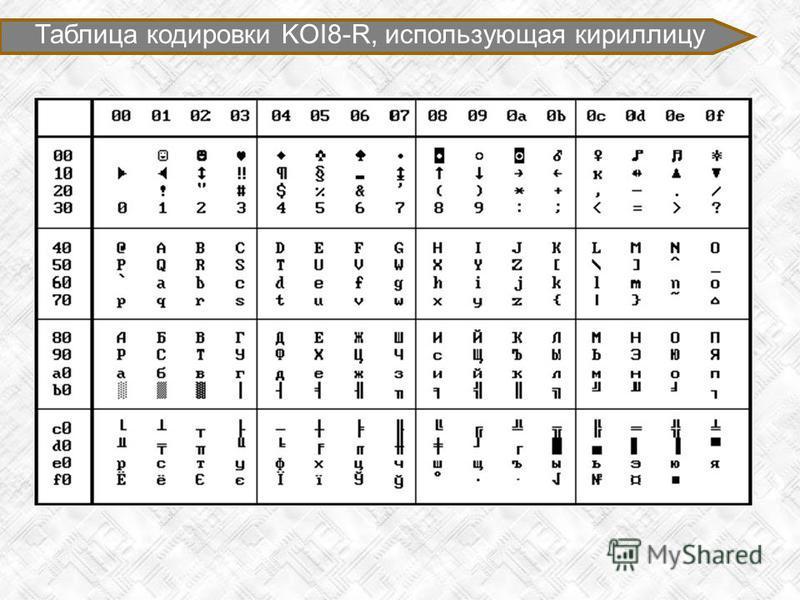 Таблица кодировки KOI8-R, использующая кириллицу