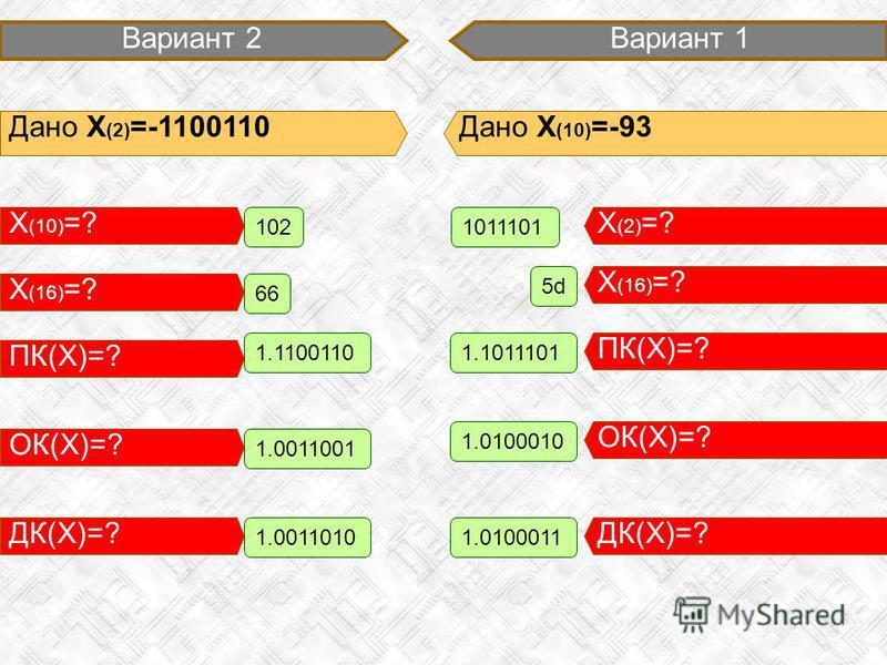 Вариант 1 Дано X (10) =-93 X (2) =? 1011101 Вариант 2 Дано X (2) =-1100110 ПК(X)=? 1.1011101 ОК(X)=? 1.0100010 ДК(X)=? 1.0100011 X (10) =? X (16) =? ПК(X)=? ОК(X)=? X (16) =? 5d 102 66 ДК(X)=? 1.1100110 1.0011001 1.0011010