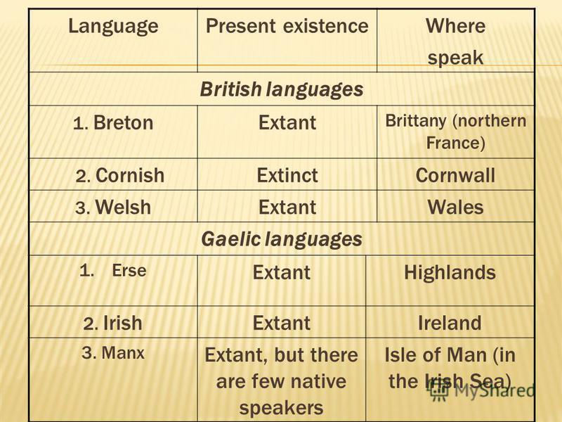 LanguagePresent existenceWhere speak British languages 1. BretonExtant Brittany (northern France) 2. CornishExtinctCornwall 3. WelshExtantWales Gaelic languages 1.Erse ExtantHighlands 2. IrishExtantIreland 3. Manx Extant, but there are few native spe