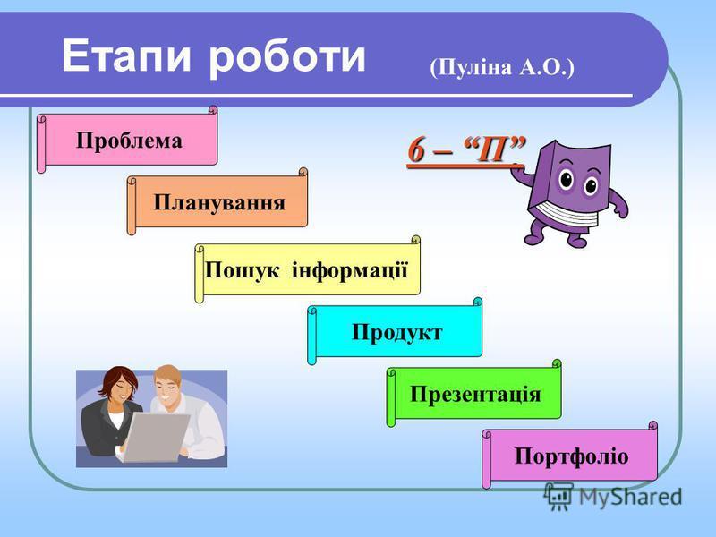 Етапи роботи Проблема Планування Пошук інформації Продукт Презентація Портфоліо (Пуліна А.О.) 6 – П