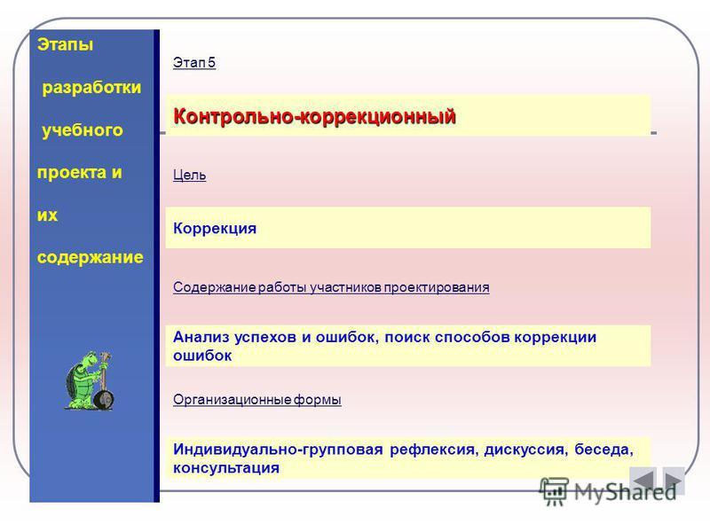 Этапы разработки учебного проекта и их содержание Контрольно-коррекционный Цель Коррекция Содержание работы участников проектирования Анализ успехов и ошибок, поиск способов коррекции ошибок Организационные формы Индивидуально-групповая рефлексия, ди