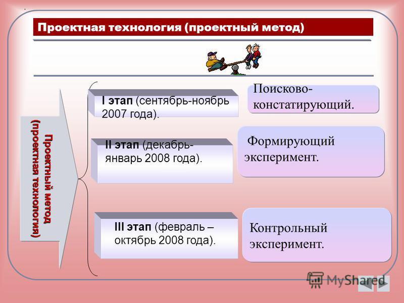 Проектная технология (проектный метод) Проектный метод (проектная технология) Поисково- констатирующий. Формирующий эксперимент. Контрольный эксперимент. I этап (сентябрь-ноябрь 2007 года). II этап (декабрь- январь 2008 года). III этап (февраль – окт