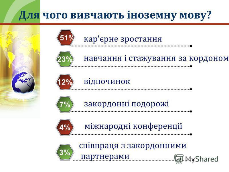Для чого вивчають іноземну мову? кар'єрне зростання 23% навчання і стажування за кордоном 12% відпочинок 7% закордонні подорожі 4% міжнародні конференції співпраця з закордонними партнерами 51%51% 3%
