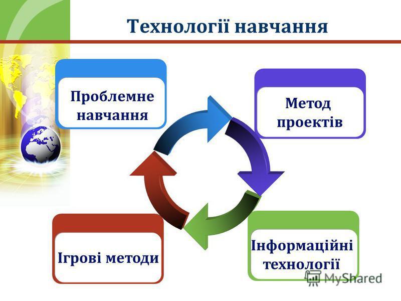 Технології навчання Ігрові методи Проблемне навчання Інформаційні технології Метод проектів