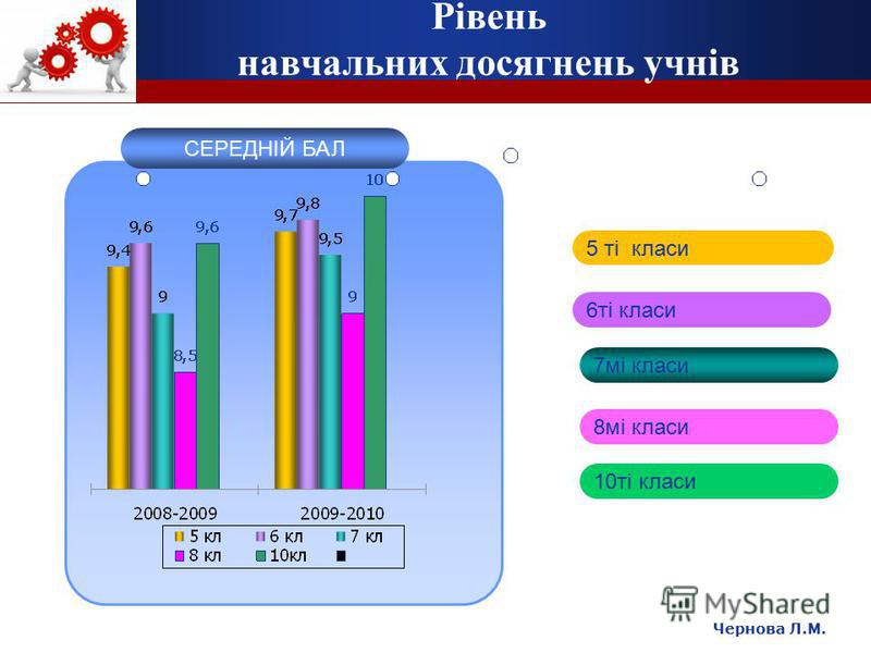 Чернова Л.М. Рівень навчальних досягнень учнів СЕРЕДНІЙ БАЛ 5 ті класи 6ті класи 7мі класи 8мі класи 10ті класи