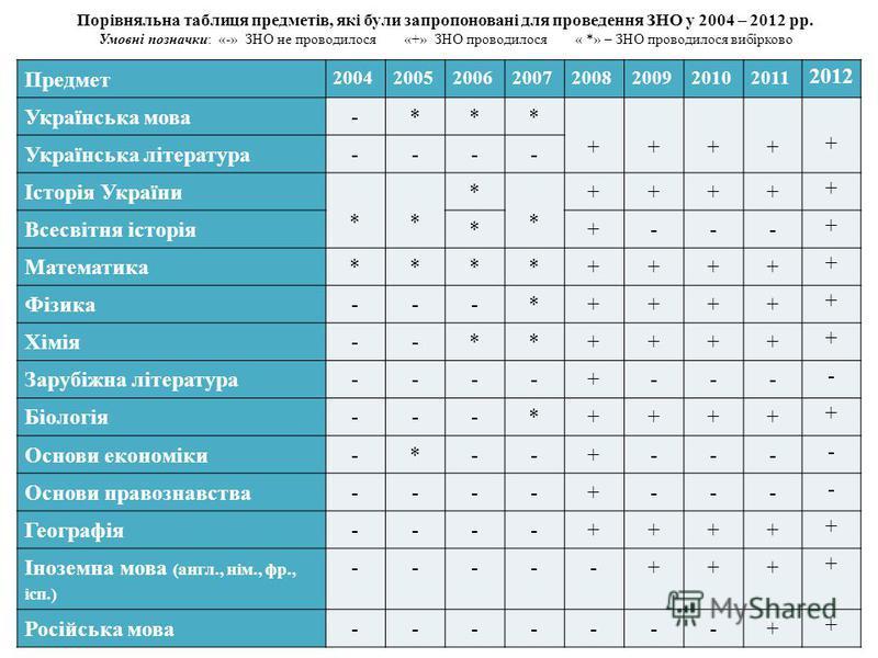 Предмет 20042005200620072008200920102011 2012 Українська мова-*** + + + + + Українська література---- Історія України * * * * ++++ + Всесвітня історія*+--- + Математика****++++ + Фізика---*++++ + Хімія--**++++ + Зарубіжна література----+--- - Біологі