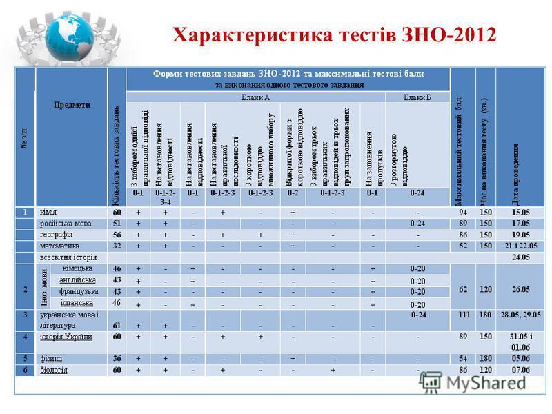 Характеристика тестів ЗНО-2012
