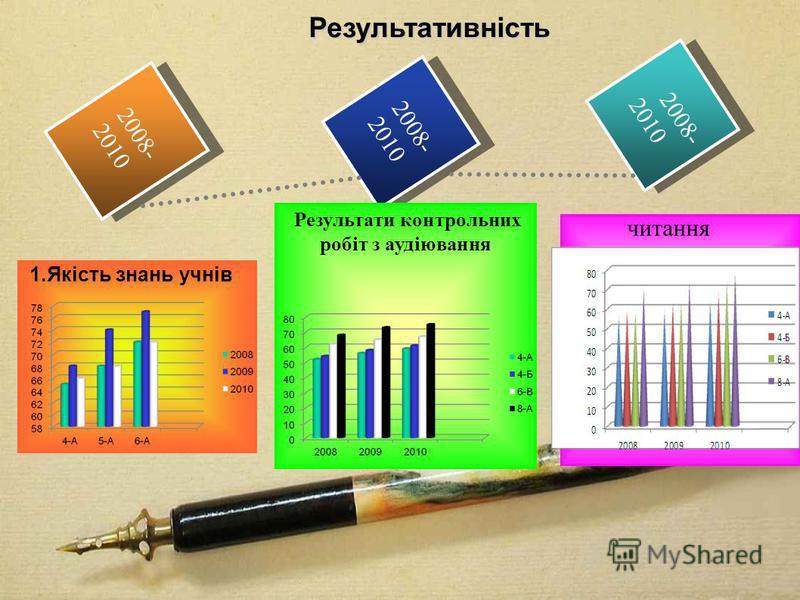 2008- 2010 2008- 2010 2008- 2010 2008- 2010 2008- 2010 2008- 2010 Результативність Результативність Результати контрольних робіт з аудіювання 1.Якість знань учнів читання