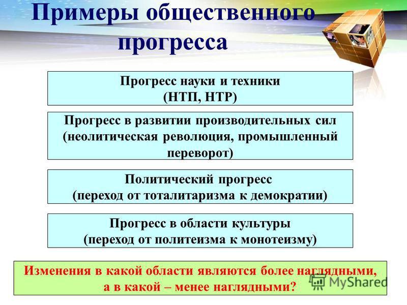 Примеры общественного прогресса Прогресс науки и техники (НТП, НТР) Прогресс в развитии производительных сил (неолитическая революция, промышленный переворот) Политический прогресс (переход от тоталитаризма к демократии) Прогресс в области культуры (