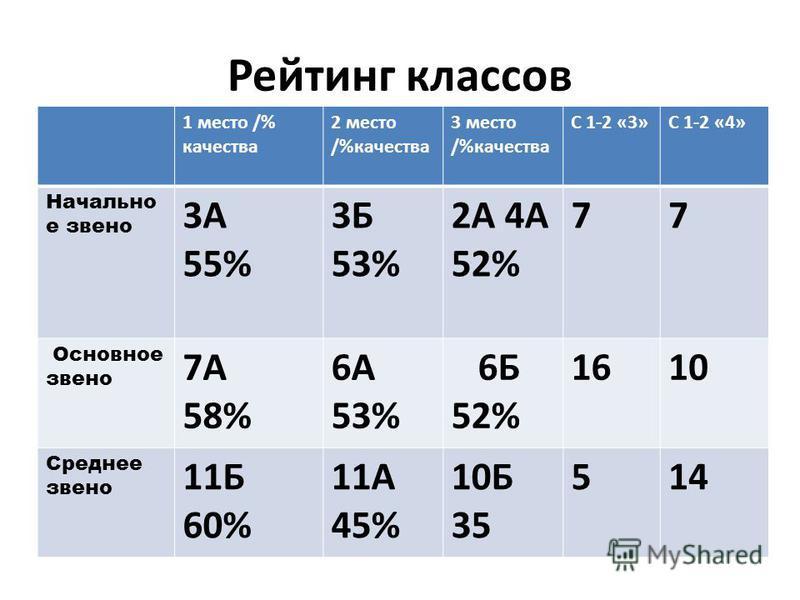 Рейтинг классов 1 место /% качества 2 место /%качества 3 место /%качества С 1-2 «3»С 1-2 «4» Начально е звено 3А 55% 3Б 53% 2А 4А 52% 77 Основное звено 7А 58% 6А 53% 6Б 52% 1610 Среднее звено 11Б 60% 11А 45% 10Б 35 514