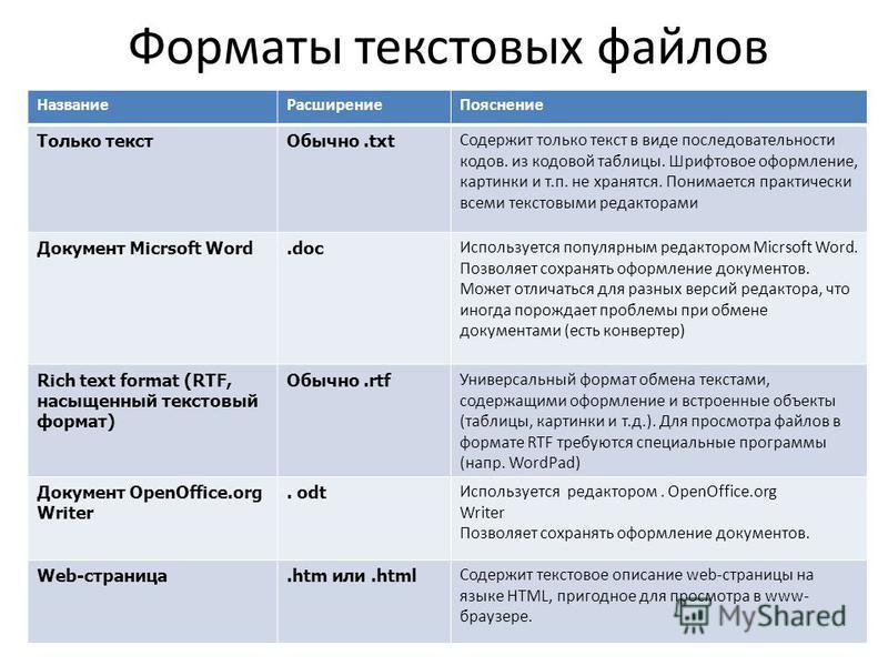 Форматы текстовых файлов Название РасширениеПояснение Только текст Обычно.txt Содержит только текст в виде последовательности кодов. из кодовой таблицы. Шрифтовое оформление, картинки и т.п. не хранятся. Понимается практически всеми текстовыми редакт
