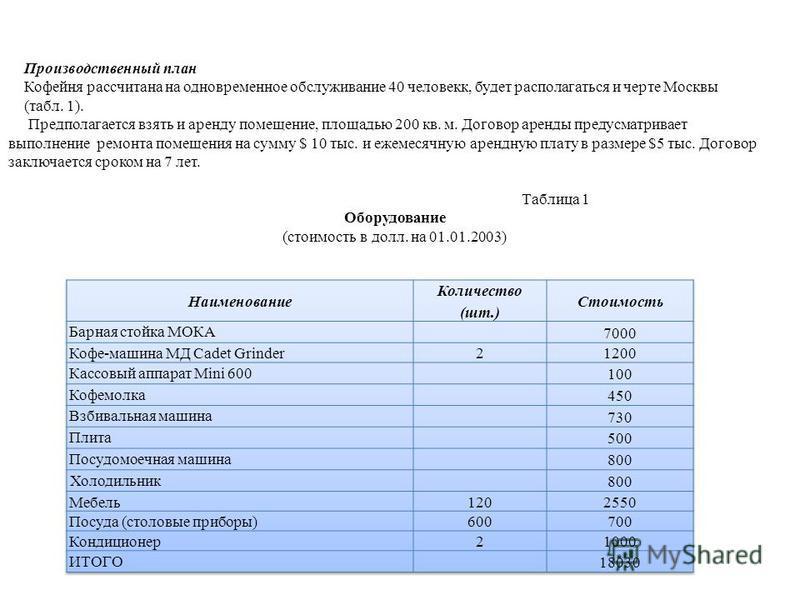 Производственный план Кофейня рассчитана на одновременное обслуживание 40 человек, будет располагаться и черте Москвы (табл. 1). Предполагается взять и аренду помещение, площадью 200 кв. м. Договор аренды предусматривает выполнение ремонта помещения