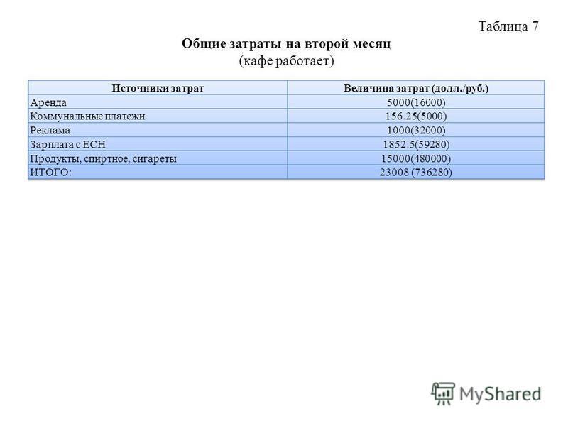 Таблица 7 Общие затраты на второй месяц (кафе работает)