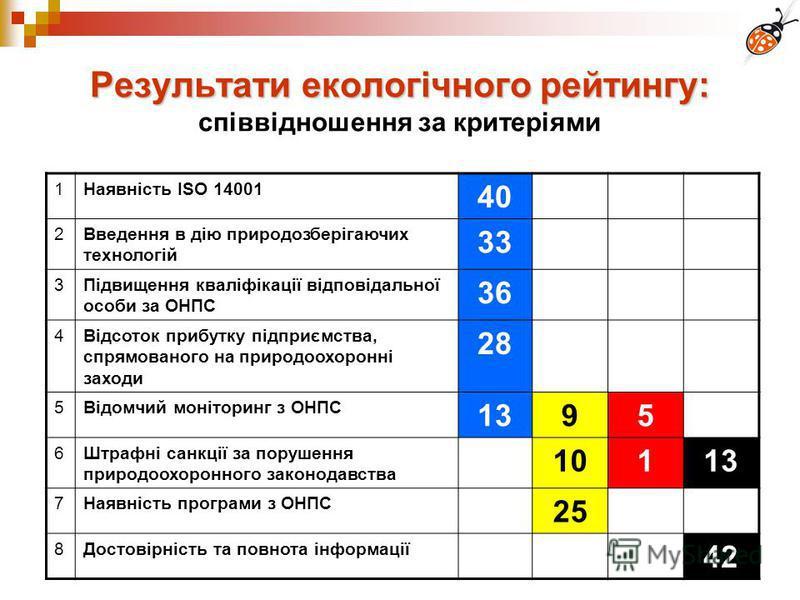 16 Результати екологічного рейтингу: Результати екологічного рейтингу: співвідношення за критеріями 1Наявність ISO 14001 40 2Введення в дію природозберігаючих технологій 33 3Підвищення кваліфікації відповідальної особи за ОНПС 36 4Відсоток прибутку п