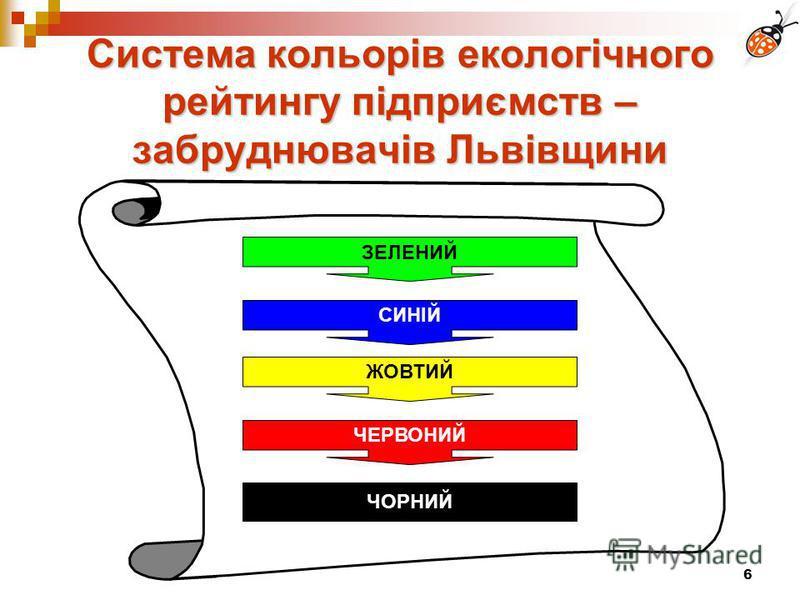 6 Система кольорів екологічного рейтингу підприємств – забруднювачів Львівщини ЗЕЛЕНИЙ СИНІЙ ЖОВТИЙ ЧЕРВОНИЙ ЧОРНИЙ