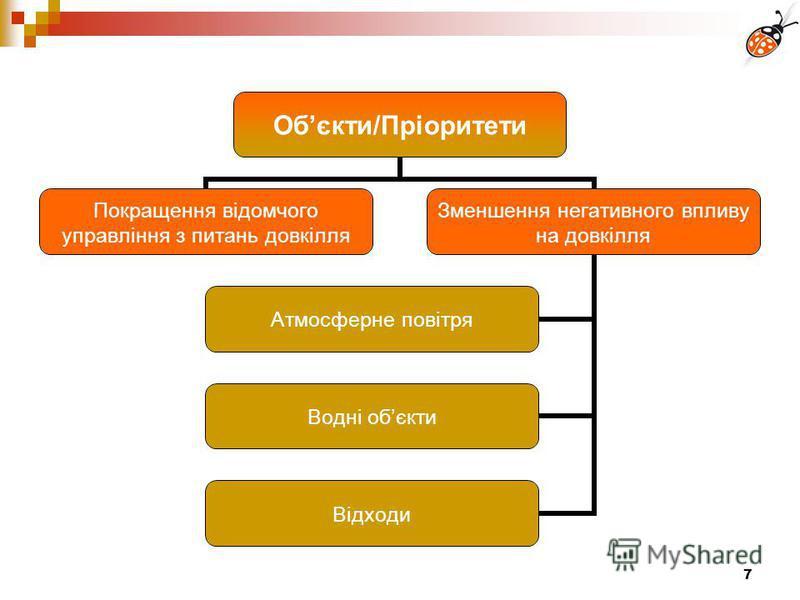 7 Обєкти/Пріоритети Покращення відомчого управління з питань довкілля Зменшення негативного впливу на довкілля Атмосферне повітря Водні обєкти Відходи