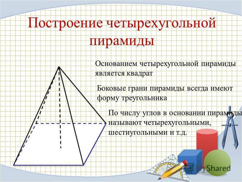Построение четырехугольной пирамиды Основанием четырехугольной пирамиды является квадрат Боковые грани пирамиды всегда имеют форму треугольника По числу углов в основании пирамиды называют четырехугольными, шестиугольными и т.д.