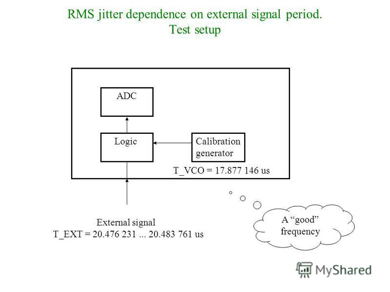 RMS jitter dependence on external signal period. Test setup Calibration generator External signal T_EXT = 20.476 231... 20.483 761 us Logic T_VCO = 17.877 146 us ADC A good frequency