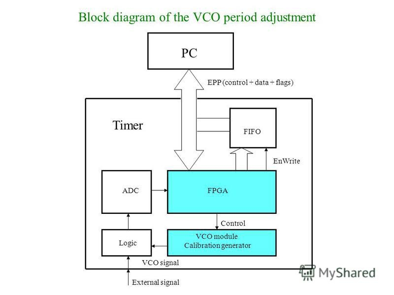 Block diagram of the VCO period adjustment PC EPP (control + data + flags) Timer FPGA VCO module Calibration generator VCO signal FIFO Control EnWrite External signal ADC Logic