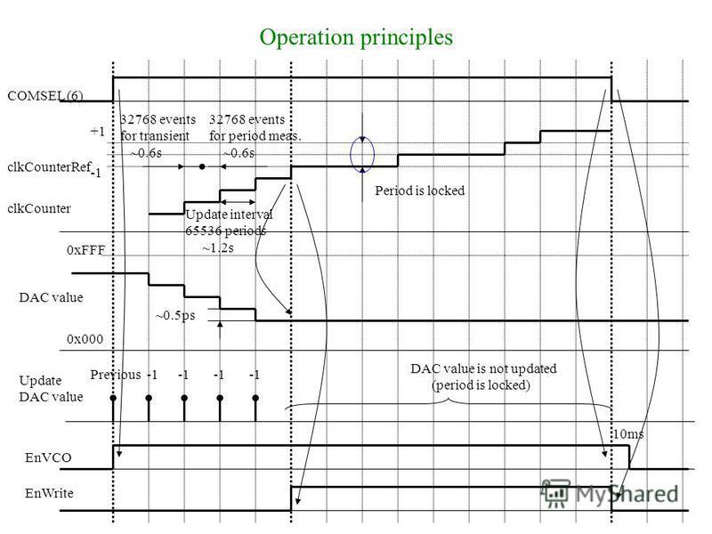 Operation principles COMSEL (6) clkCounter clkCounterRef
