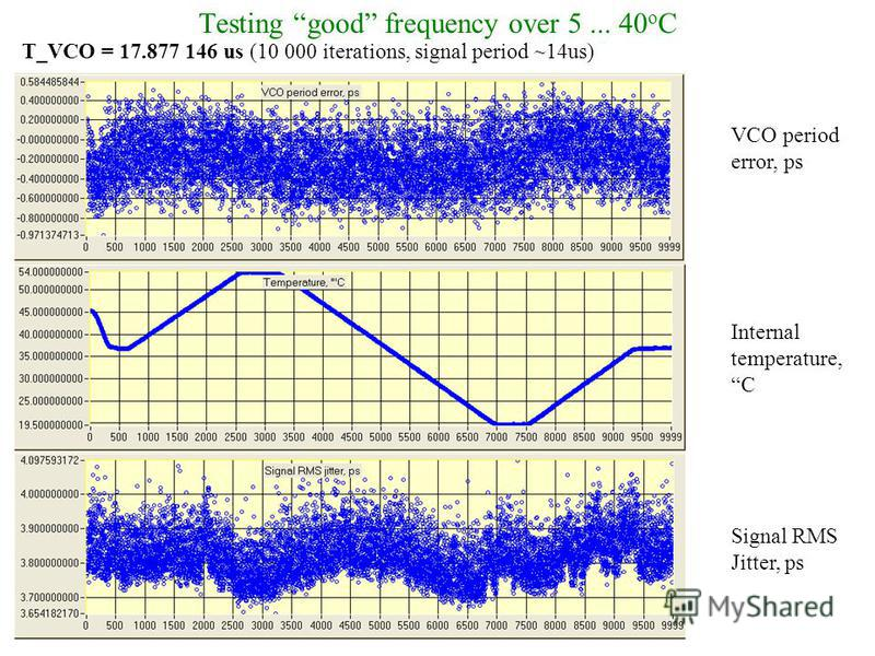 Testing good frequency over 5... 40 o C T_VCO = 17.877 146 us (10 000 iterations, signal period ~14us) VCO period error, ps Internal temperature, C Signal RMS Jitter, ps