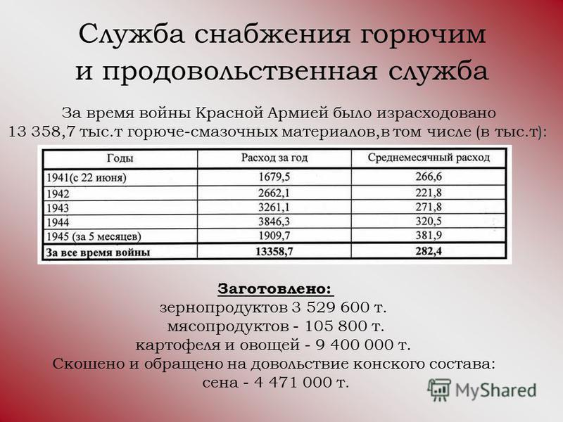 Служба снабжения горючим и продовольственная служба За время войны Красной Армией было израсходовано 13 358,7 тыс.т горюче-смазочных материалов,в том числе (в тыс.т): Заготовлено: зернопродуктов 3 529 600 т. мясопродуктов - 105 800 т. картофеля и ово