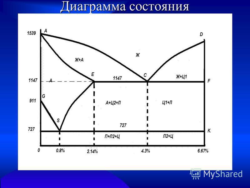 Диаграмма состояния