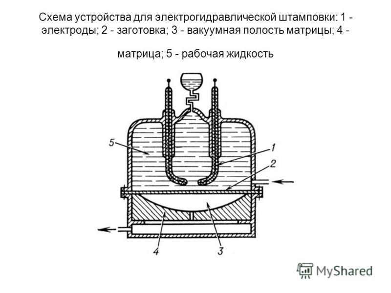 Схема устройства для электрогидравлической штамповки: 1 - электроды; 2 - заготовка; 3 - вакуумная полость матрицы; 4 - матрица; 5 - рабочая жидкость