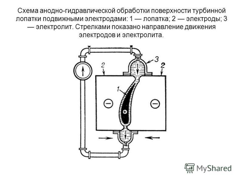 Схема анодно-гидравлической обработки поверхности турбинной лопатки подвижными электродами: 1 лопатка; 2 электроды; 3 электролит. Стрелками показано направление движения электродов и электролита.