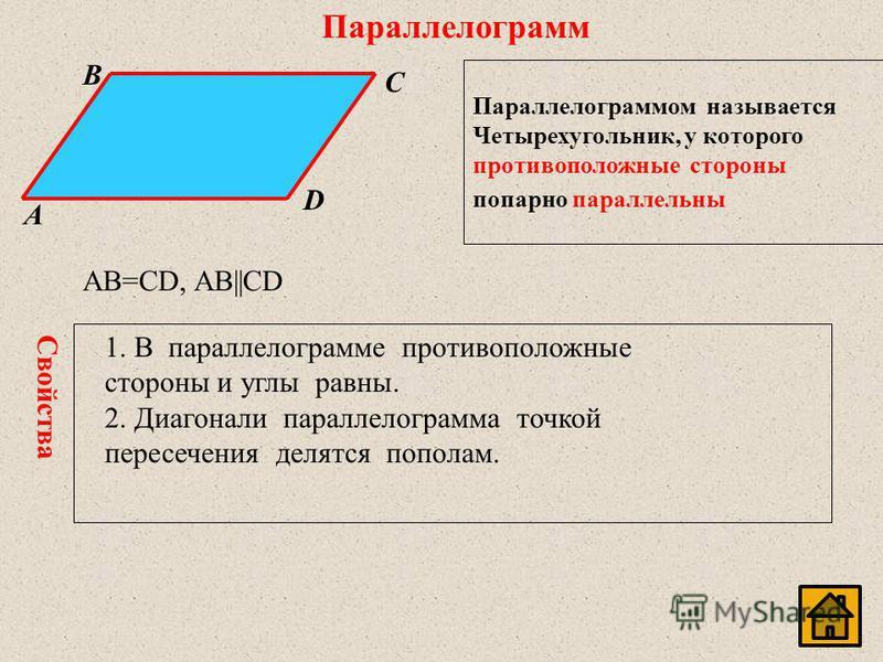Параллелограмм Параллелограммом называется Четырехугольник, у которого противоположные стороны попарно параллельны B C A D AB=CD, AB||CD 1. В параллелограмме противоположные стороны и углы равны. 2. Диагонали параллелограмма точкой пересечения делятс