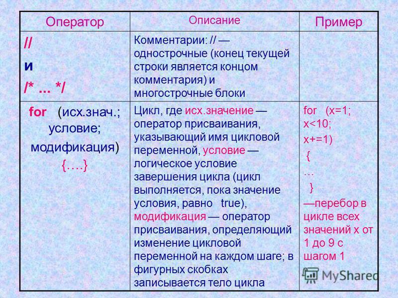 Оператор Описание Пример // и /*... */ Комментарии: // однострочные (конец текущей строки является концом комментария) и многострочные блоки for (исх.знач.; условие; модификация) {….} Цикл, где исх.значение оператор присваивания, указывающий имя цикл