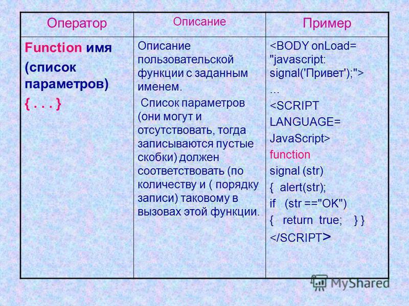 Оператор Описание Пример Function имя (список параметров) {... } Описание пользовательской функции с заданным именем. Список параметров (они могут и отсутствовать, тогда записываются пустые скобки) должен соответствовать (по количеству и ( порядку за