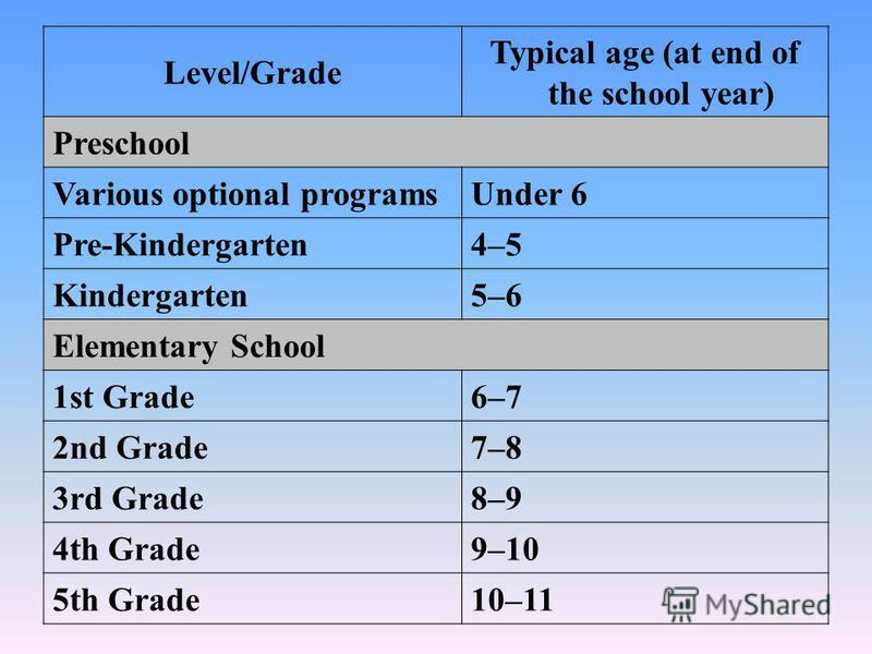 Level/Grade Typical age (at end of the school year) Preschool Various optional programsUnder 6 Pre-Kindergarten4–5 Kindergarten5–6 Elementary School 1st Grade6–7 2nd Grade7–8 3rd Grade8–9 4th Grade9–10 5th Grade10–11