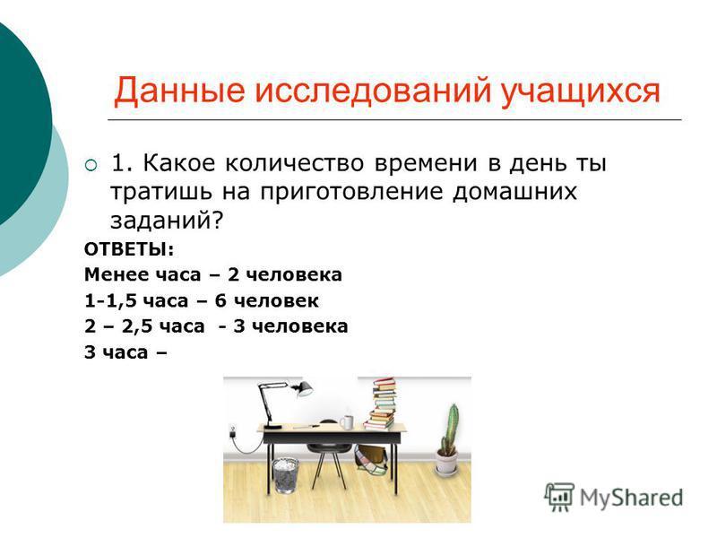 Данные исследований учащихся 1. Какое количество времени в день ты тратишь на приготовление домашних заданий? ОТВЕТЫ: Менее часа – 2 человека 1-1,5 часа – 6 человек 2 – 2,5 часа - 3 человека 3 часа –