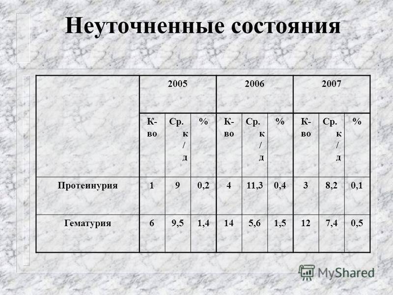 Неуточненные состояния 200520062007 К- во Ср. к / д %К- во Ср. к / д %К- во Ср. к / д % Протеинурия 190,2411,30,438,20,1 Гематурия 69,51,4145,61,5127,40,5