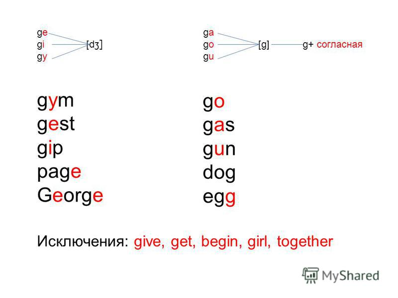 ge gi [d ʒ] gy ga go [g] g+ согласная gu gym gest gip page George go gas gun dog egg Исключения: give, get, begin, girl, together