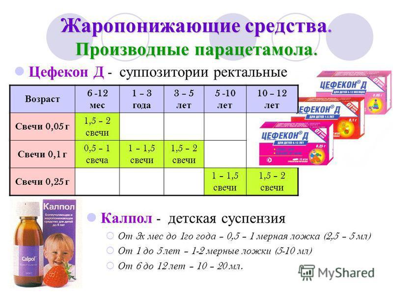 Жаропонижающие средства. Производные парацетамола. Калпол - детская суспензия От 3 х мес до 1 го года – 0,5 – 1 мерная ложка (2,5 – 5 мл ) От 1 до 5 лет – 1-2 мерные ложки (5-10 мл ) От 6 до 12 лет – 10 – 20 мл. Возраст 6 -12 мес 1 – 3 года 3 – 5 лет