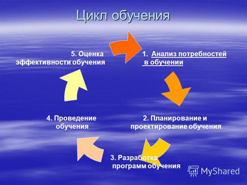 Цикл обучения 1. Анализ потребностей в обучении 2. Планирование и проектирование обучения 3. Разработка программ обучения 4. Проведение обучения 5. Оценка эффективности обучения