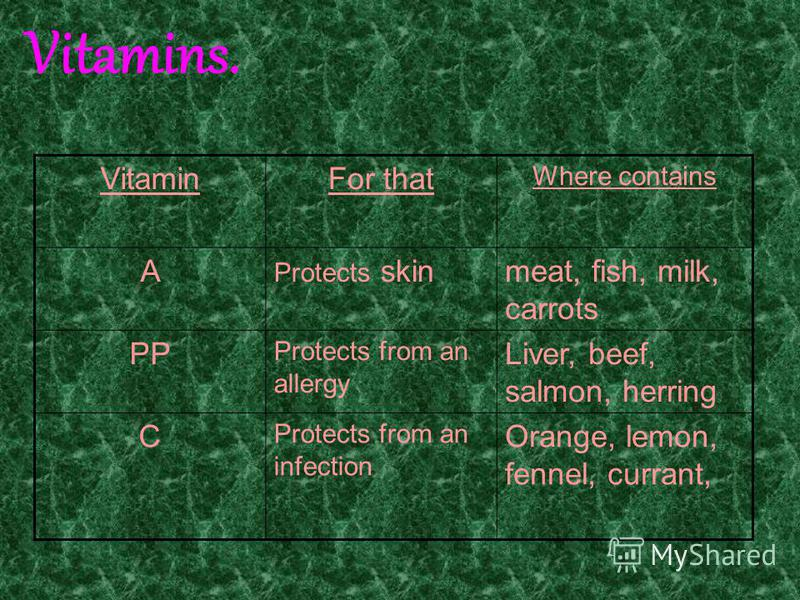 Vitamins. VitaminFor that Where contains A Protects skinmeat, fish, milk, carrots PP Protects from an allergy Liver, beef, salmon, herring C Protects from an infection Orange, lemon, fennel, currant,