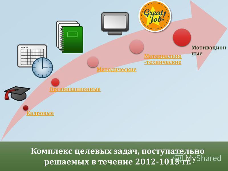 Кадровые Организационные Методические Материально - технические Мотивацион ные Комплекс целевых задач, поступательно решаемых в течение 2012-1015 гг.