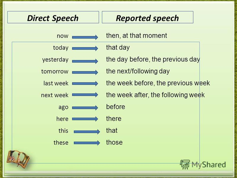Direct SpeechReported speech now today yesterday tomorrow last week next week ago here this these then, at that moment that day the day before, the previous day the next/following day the week before, the previous week the week after, the following w