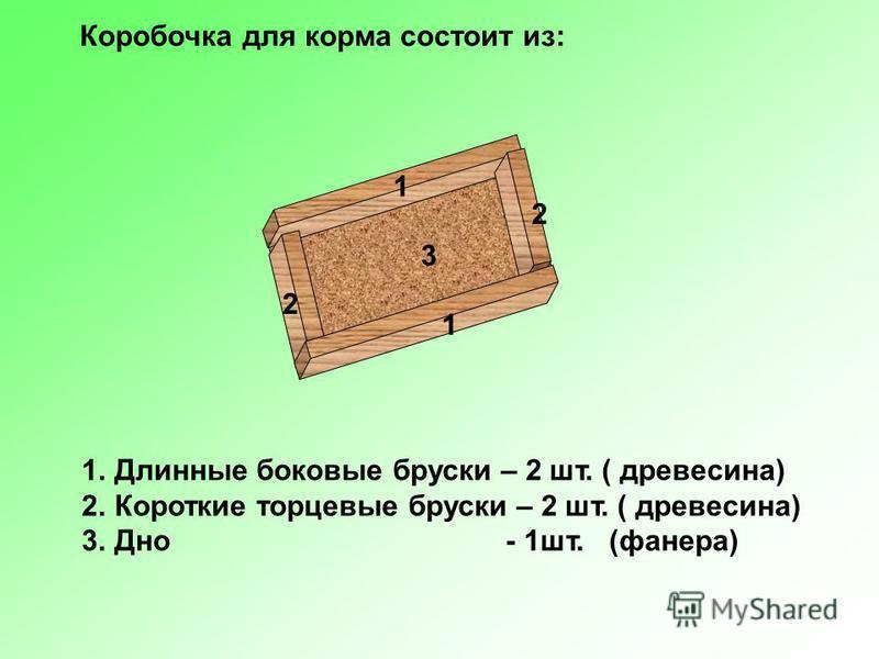 3 1 2 Коробочка для корма состоит из: 1. Длинные боковые бруски – 2 шт. ( древесина) 2. Короткие торцевые бруски – 2 шт. ( древесина) 3. Дно - 1 шт.(фанера) 2 1