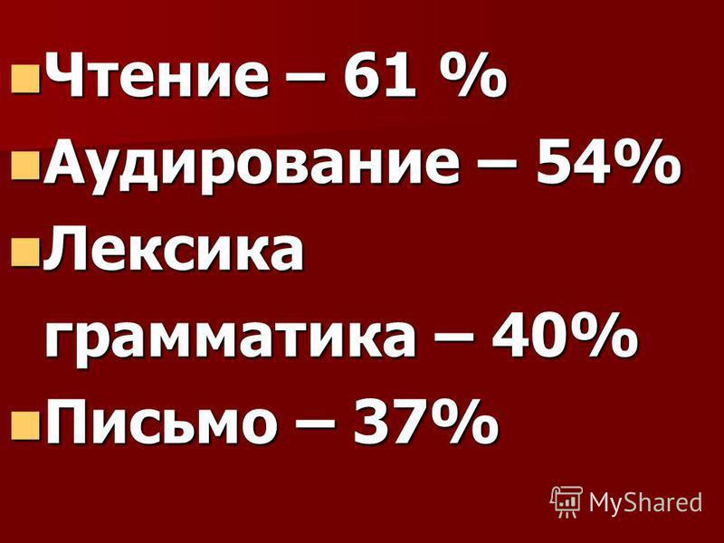 Чтение – 61 % Чтение – 61 % Аудирование – 54% Аудирование – 54% Лексика Лексика грамматика – 40% грамматика – 40% Письмо – 37% Письмо – 37%